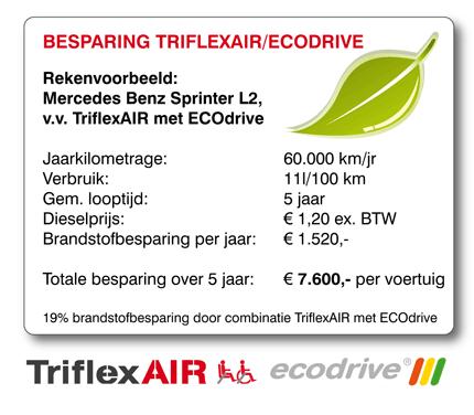 Rekenvoorbeeld TriflexAIR ECOdrive